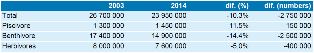 Table 2. Changes between 2003 and 2014 in estimated total flyway population sizes