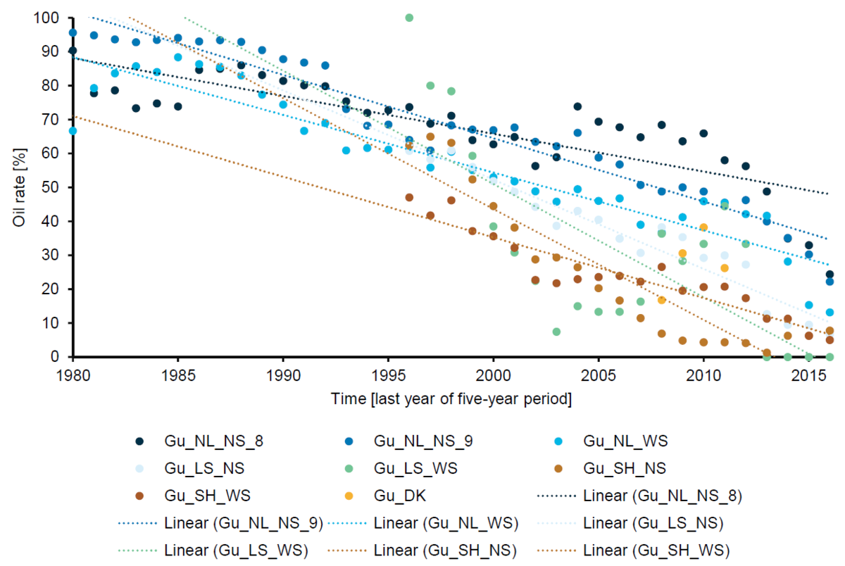 Trend plots of five-year-running means of oil rates of Common Guillemots against time.