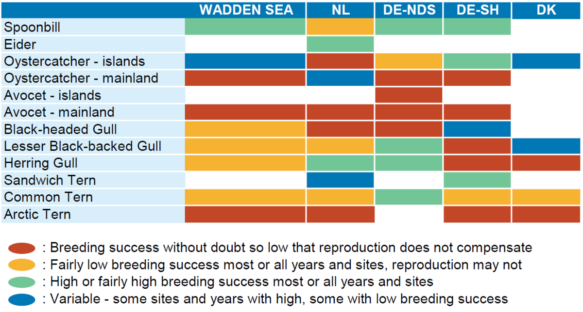 Table 4. Assessment of breeding success in the Wadden Sea, as recorded by the TMAP parameter breeding success in 2009-2012