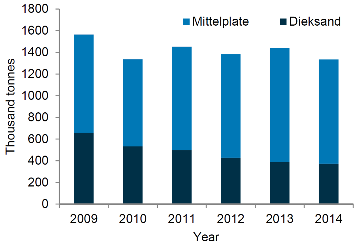 Figure 4. Oil production 2009-2014 at the offshore platform Mittelplate and the mainland facility Dieksand.