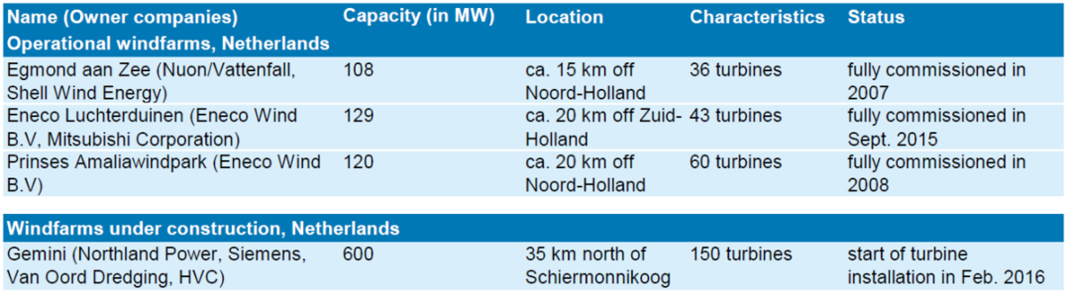 Table 1. Operational and currently constructed North Sea offshore wind parks in the Netherlands.