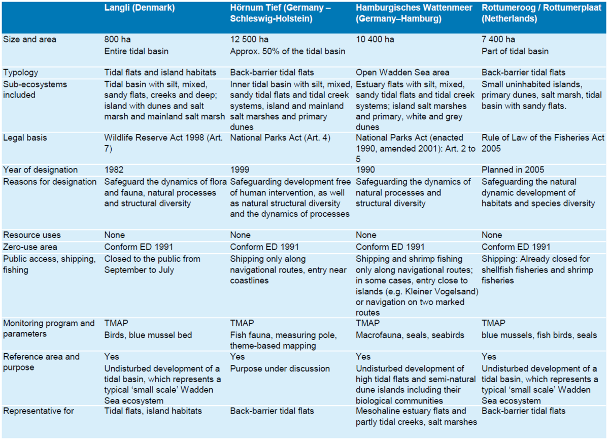 Table 2. Overview of zero-use-areas in the Wadden Sea and their status in the light of the 1991 and 2001 Esbjerg Declarations. For Lower Saxony, the zero-use areas are not listed because they have not official designated as reference area.