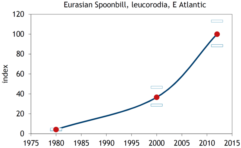 Figure 2. Some examples of flyway trends for Wadden Sea relevant populations
