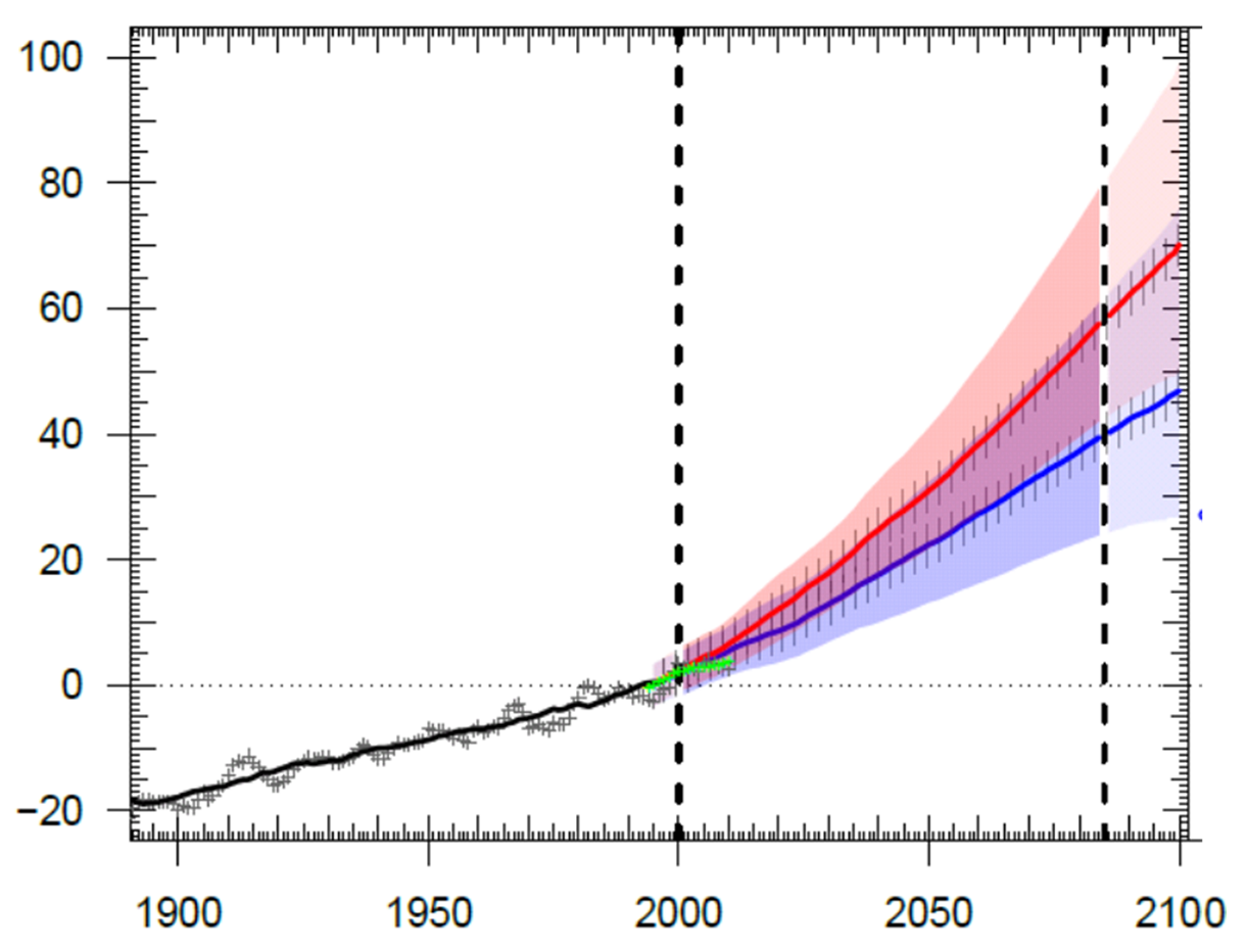 Climate Change Wadden Sea Quality Status Report Remington597explodedviewdiagrampng Knmi14 Scenarios For North Basin Mean Level Rise And Its Likely